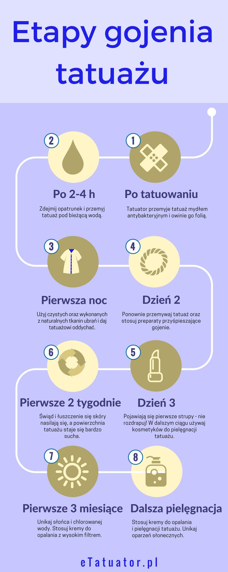 Infografika przedstawiająca etapy gojenia tatuażu