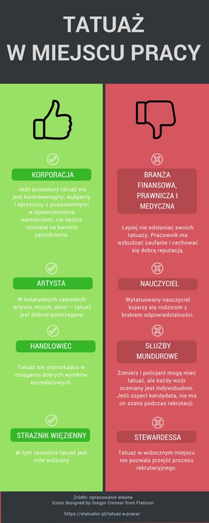 Infografika przedstawiająca postrzeganie tatuażu w różnych miejscach pracy