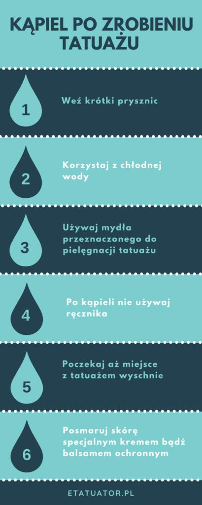 Infografika przedstawiająca najważniejsze informacje dotyczące kąpieli po zrobieniu tatuażu.
